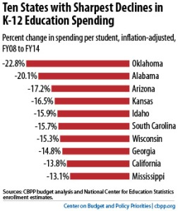 Decline in K-12 Spending