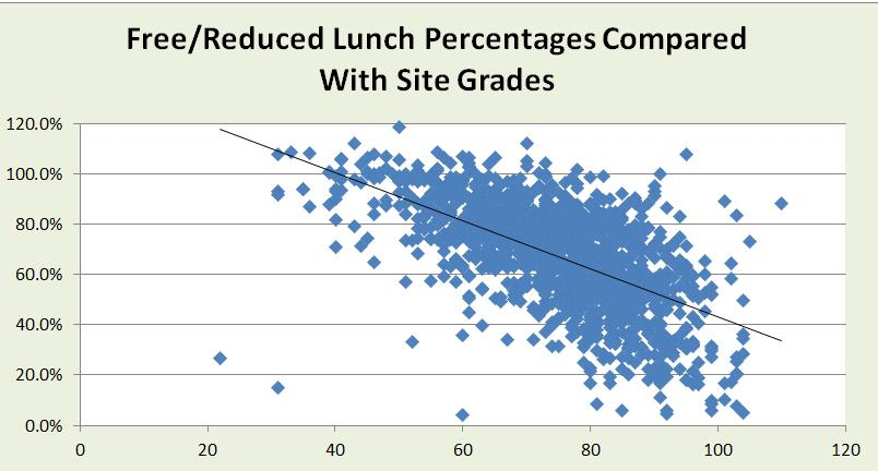 Things that correlate to A-F Grades