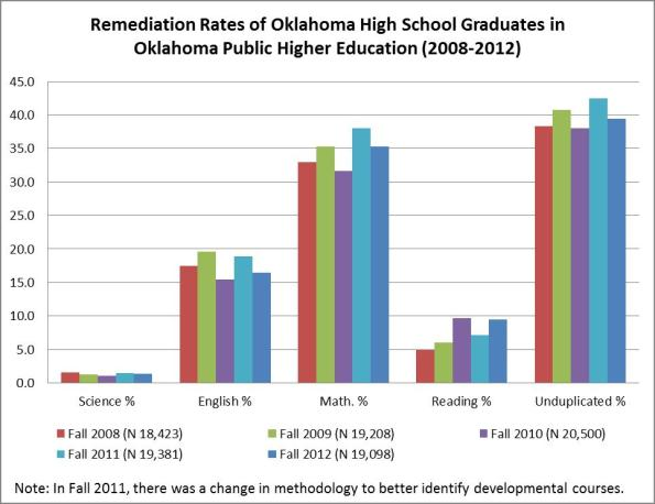 RemediationFall12(Chart)