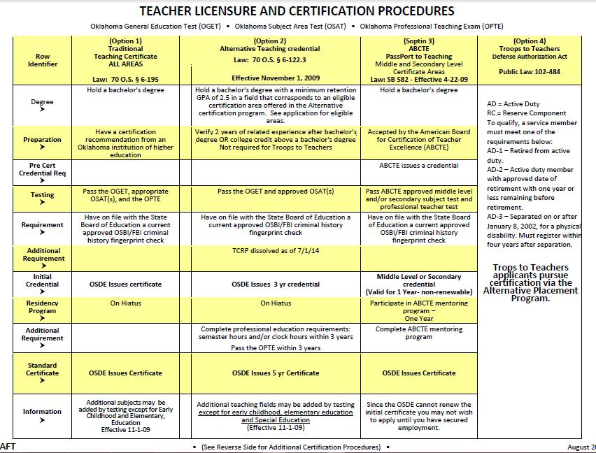 Teacher Shortage Okeducationtruths
