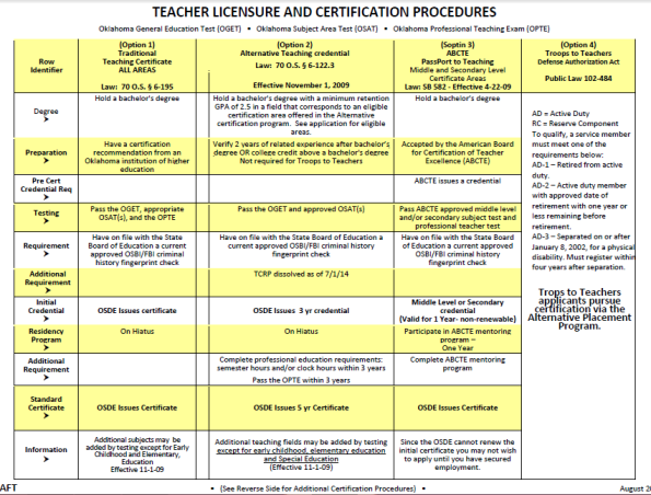 Teacher Pathways 1