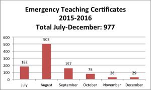 977 emergencies