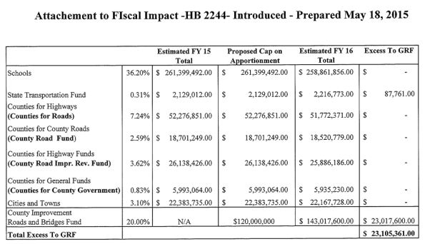 2244 fiscal impact.png