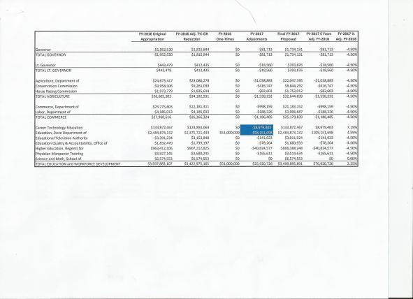 MF Budget 3
