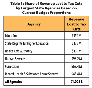 revenue-lost-to-tax-cuts-by-agency-1