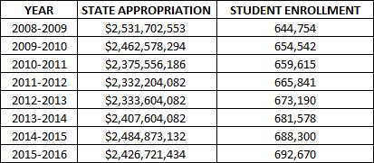 enrollmentvsstatefunding__1__1 KOSU.png