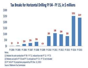 oklahoma-tax-breaks-horizontal-international-business-times
