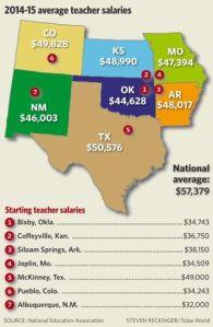 regional-teaching-averages