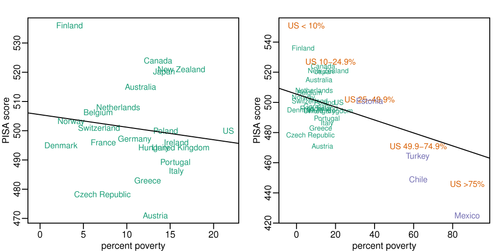pisa-and-poverty