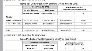 revenue shortfall